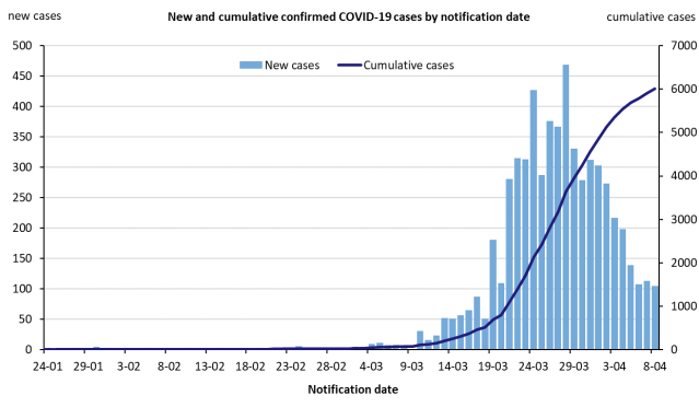 new-and-cumulative-covid-19-cases-in-australia-by-notification-date_7